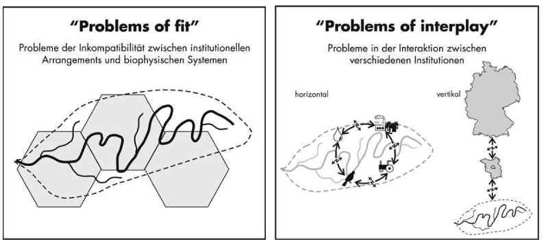 Problems of fit and interplay