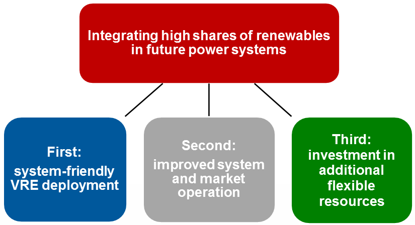 "according to IEA GIVAR ""Grid Integration of Variable Renewables"" project"