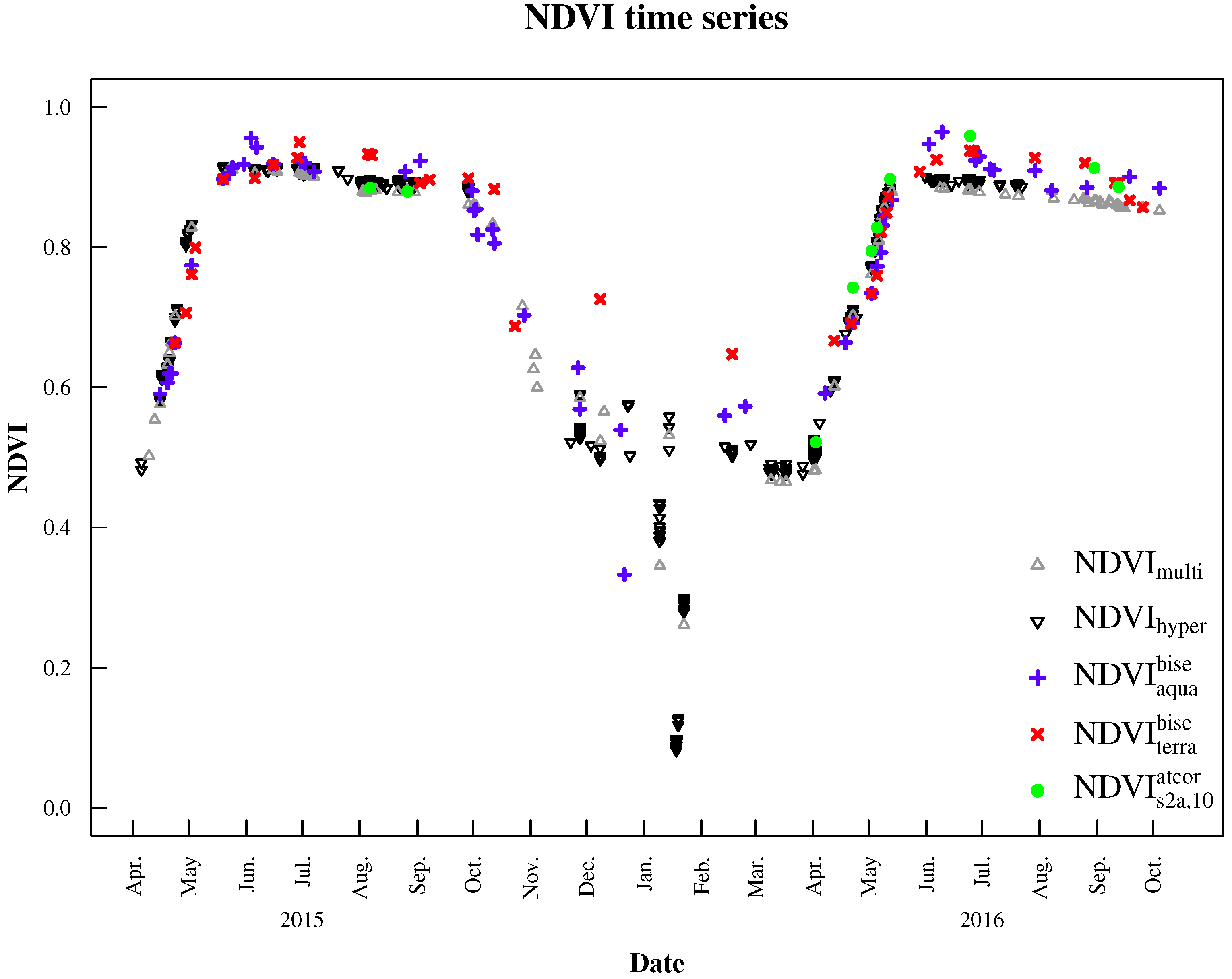 NDVI time series derived from the hyperspectral sensor system, multispectral sensor system, MODIS Aqua and Terra, as well as Sentinel-2A processed with ATCOR 2/3.