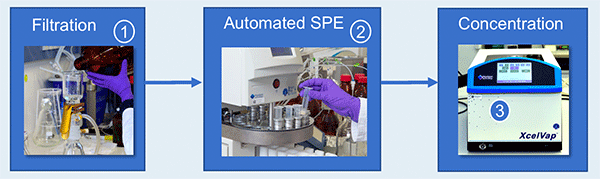 Water sample preparation with solid-phase extraction