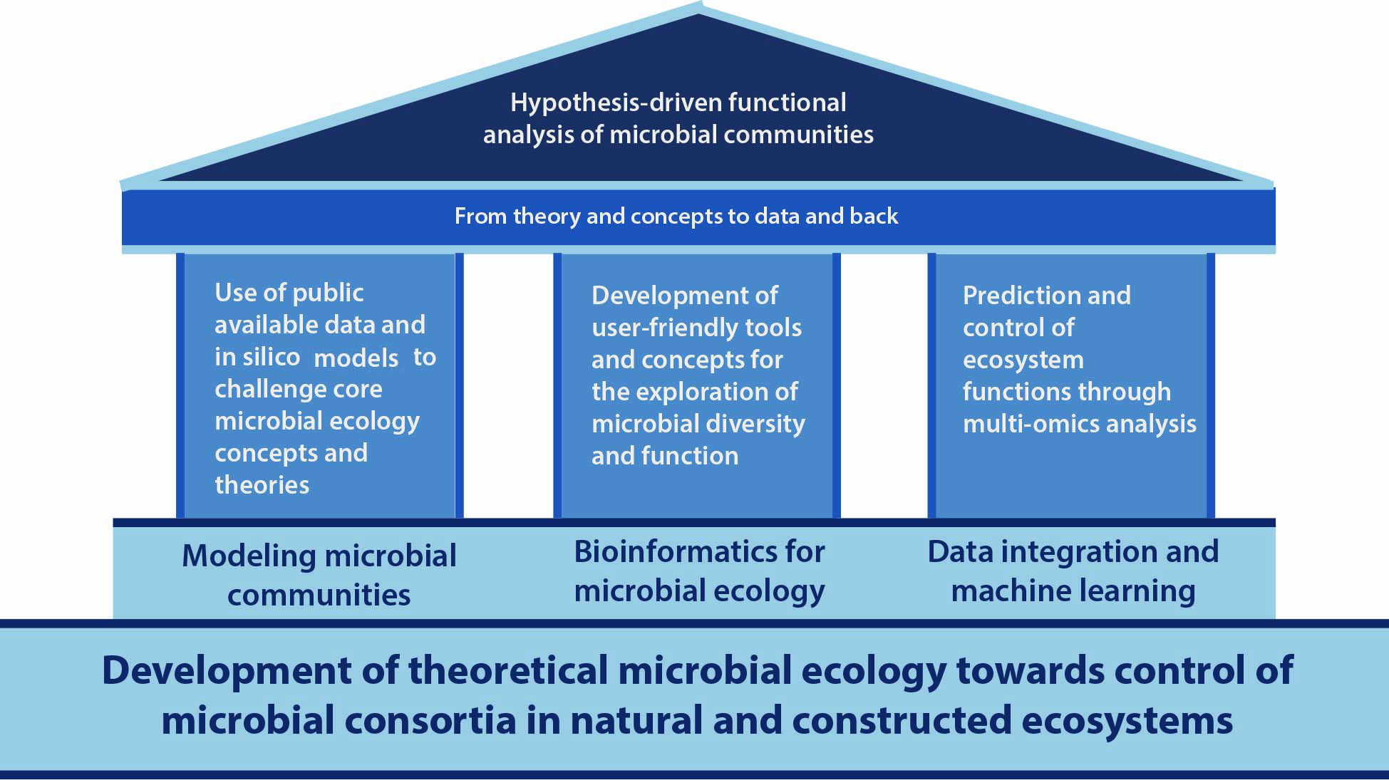 Microbial Systems Data Science - Research Pillars