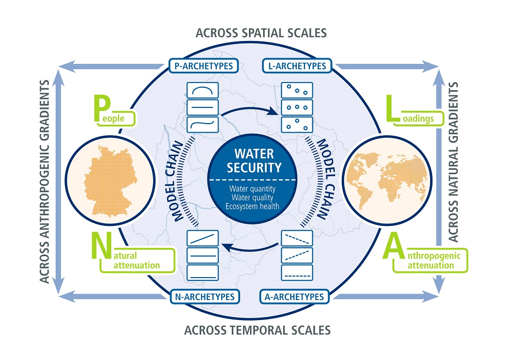Graphical illustration of the PLAN-B framework of TRACER | © TRACER Team
