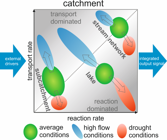 The interplay between reaction and transport rates in different compartments of a catchment under average and extreme conditions.