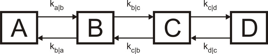 Figure 1: Reversible kinetics between 4 coupled compartments (A, B, C, D) with 8 different Constants ki;j
