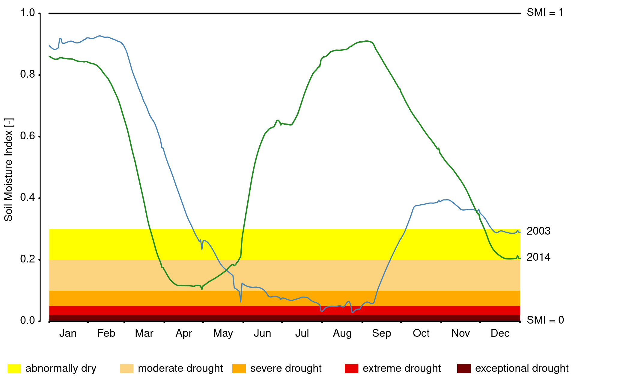 German Drought Monitor Helmholtz Centre For Environmental Research