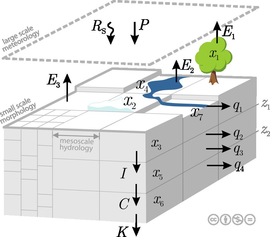 Schematic Representation of the Mesoscale Hydrologic Model