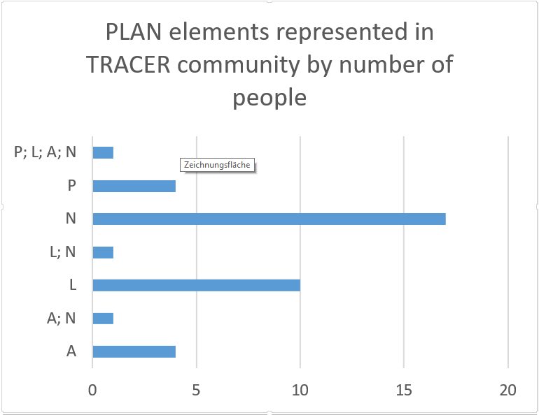 Number of TRACER members whose studies are related to certain PPLAN elements