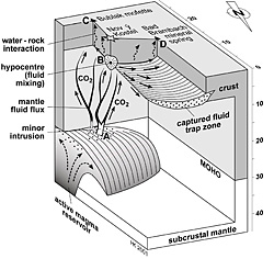 Figure: The way of the gas from the magma bubbles to the surface in the Eger Basin