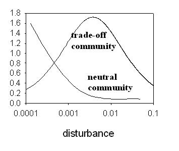Example of the Intermediate Disturbance Hypothesis