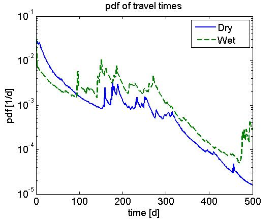 Analysis of catchment behavior using travel time distributions