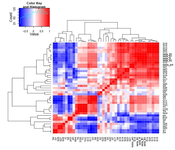 Cytometric Barcoding (CyBar) - Helmholtz-Zentrum für Umweltforschung UFZ