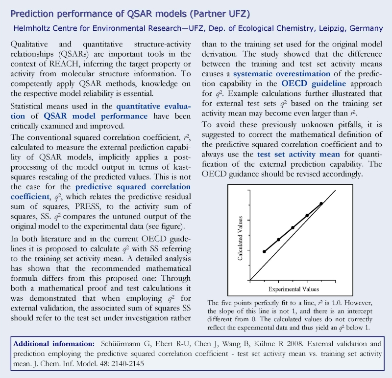 Prediction QSAR performance